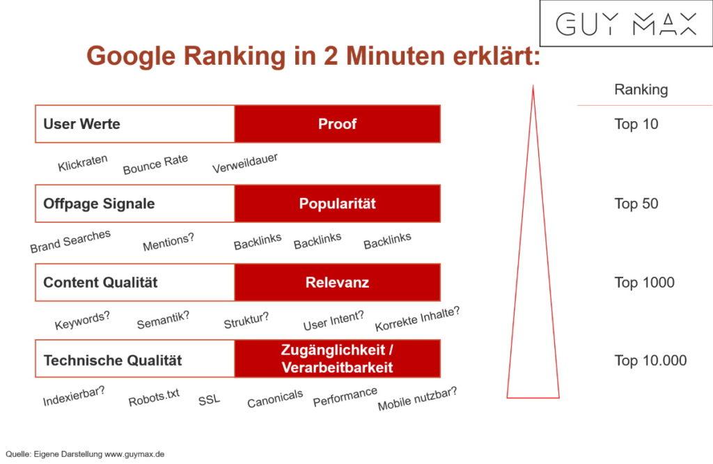 Google Ranking einfach erklärt