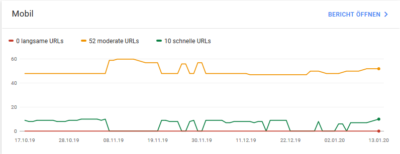 Googe Search Console Performance